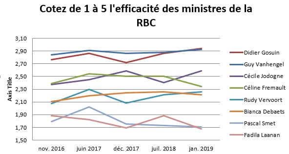 Côte de l'efficacité des ministres de la RBC