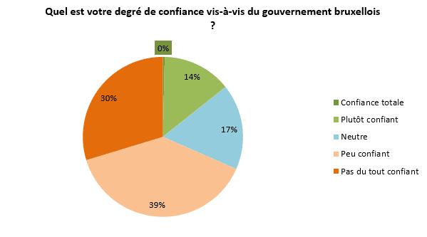 Degré de confiance vis-à-vis du gouvernement bruxellois