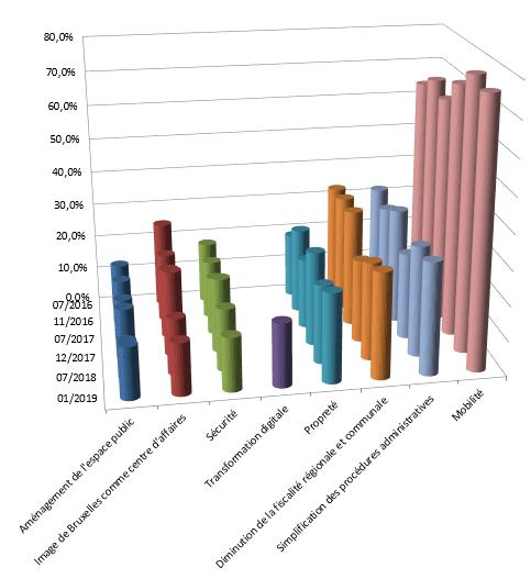 Sondage : priorité politiques publiques