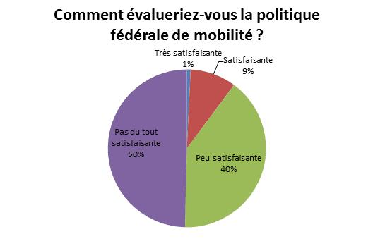Sondage : politique fédérale de mobilité