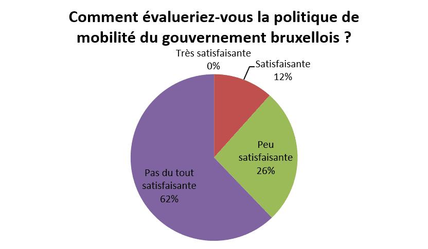 Sondage : évaluation de la politique de mobilité